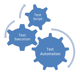 new automated testing