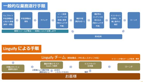従来の言語化でのワークフローの比較、東京、日本